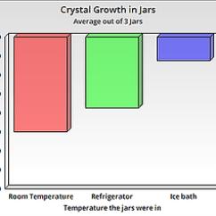 Borax Crystal Diagram Atwood Rv Furnace Parts Photographyportfol 1 Science Fair Results