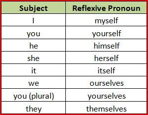 Unit 10 Reflexive Pronouns
