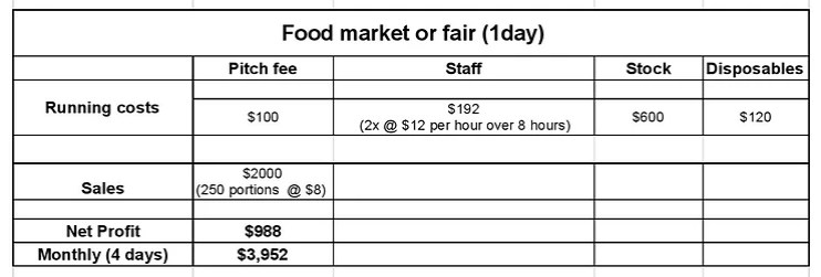 how much do food trucks make in a month at a fair