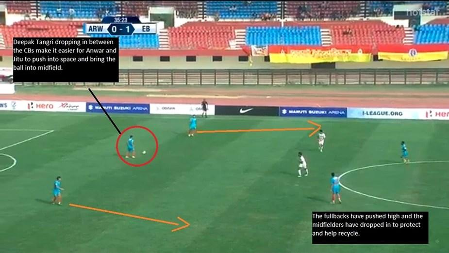 Indian Arrows Tactical Analysis