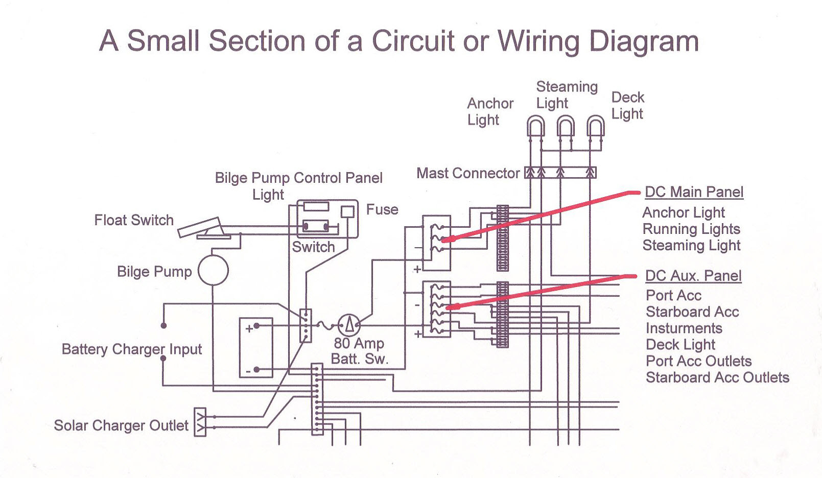 hight resolution of dc electrical system design wiring your boat boating world ill 3 conduit plan external wiring for a dc voltage drop