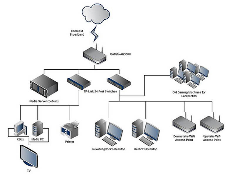 Home Lan Wiring Guide Home Network Wiring Chapter Home Network