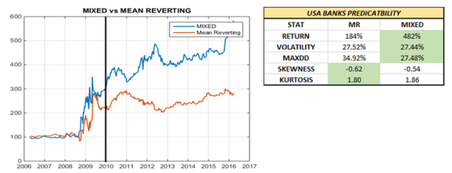 The Banking Sector: Mean Reverting or Momentum? - Cattolica