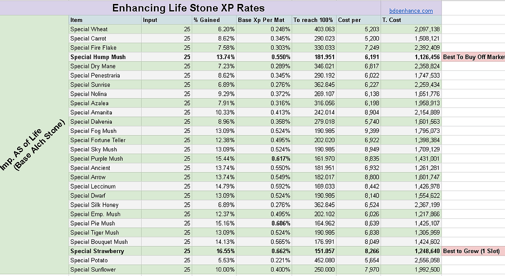 SpreadSheet] Answer to What is the best 'Special Crop' to enhance ...