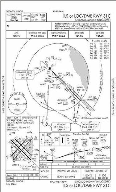 Aviation Tutorials for Aircraft Dispatchers