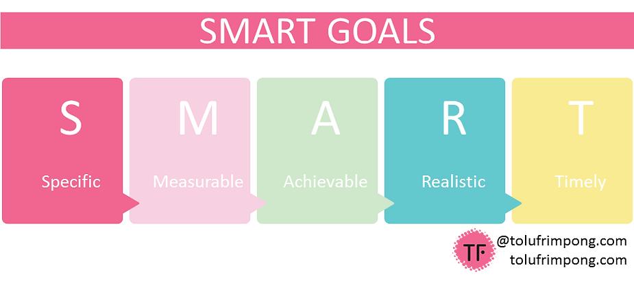 Set SMART Goals 2019