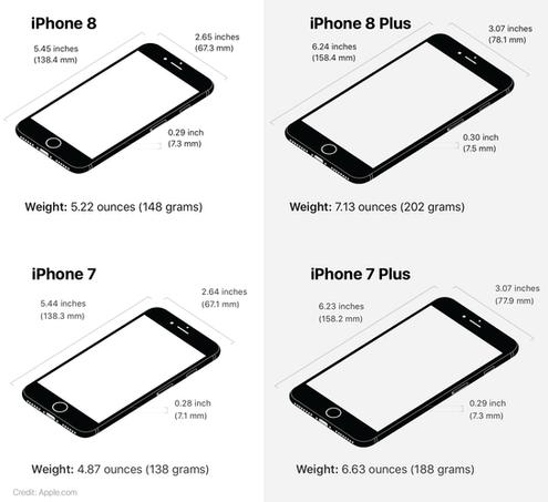 Iphone 6 Plus Comparison IPhone 6 Phablet Plus Wiring