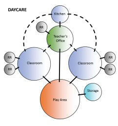 daycare bubble diagram [ 1749 x 1713 Pixel ]
