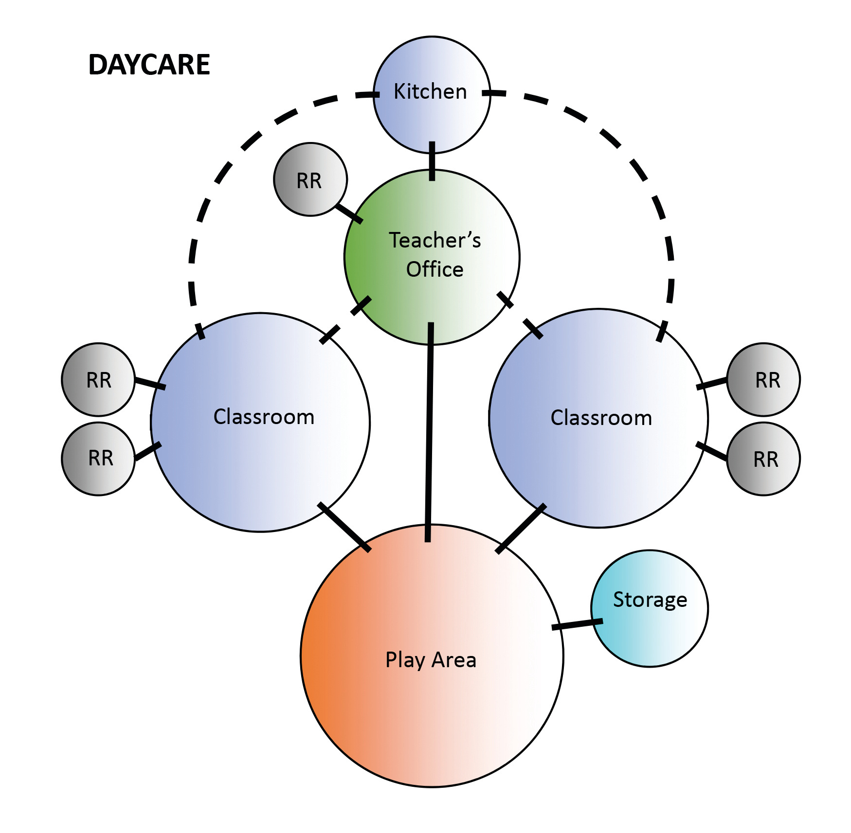 hight resolution of daycare bubble diagram
