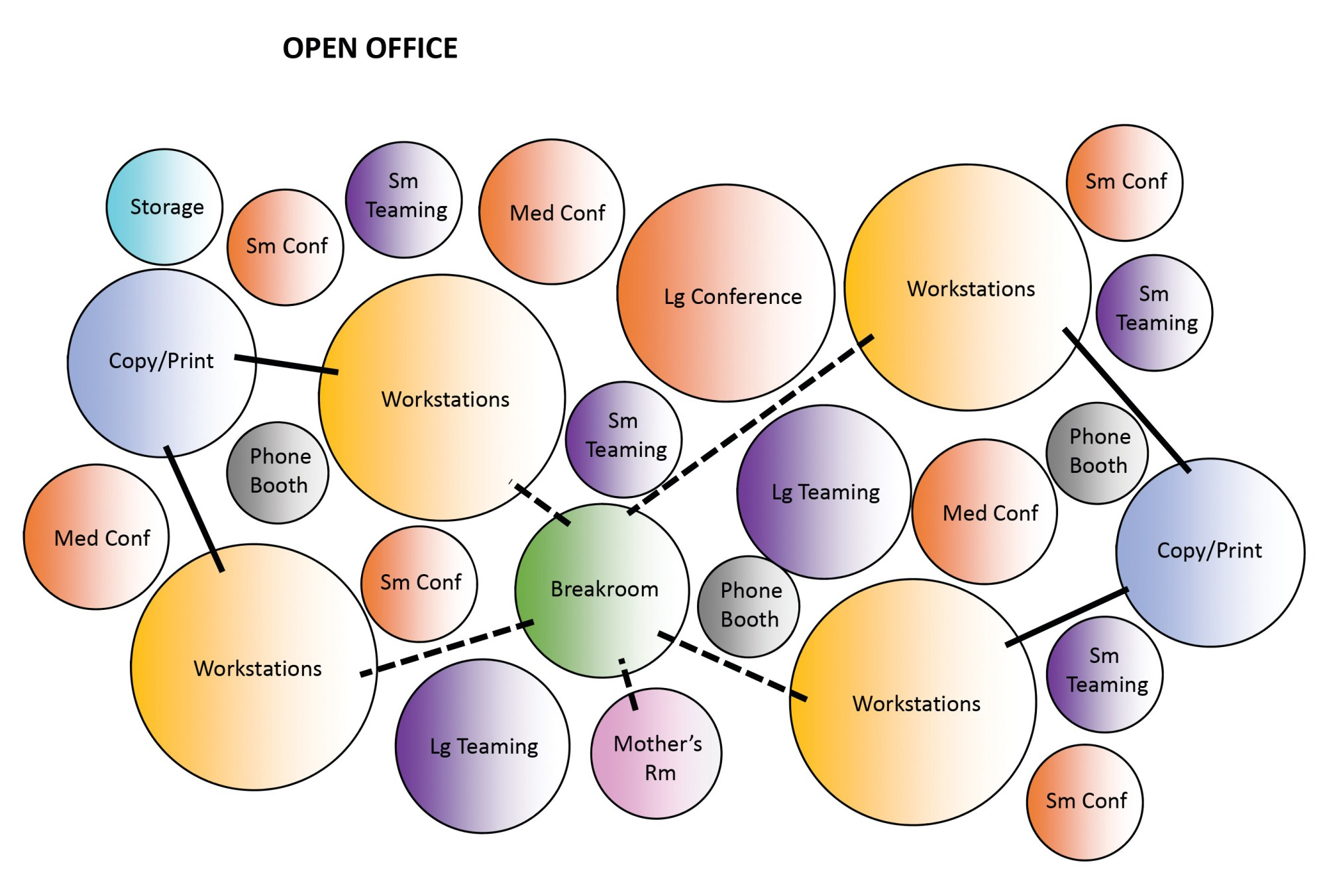 hight resolution of open office bubble diagram