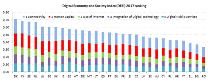 The picture shows statistics of digital economy and society