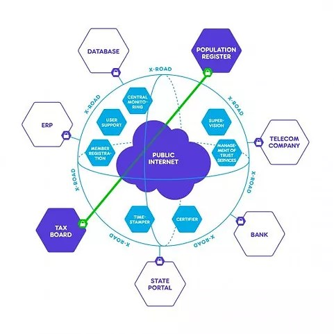 The picture shows network of digitalization