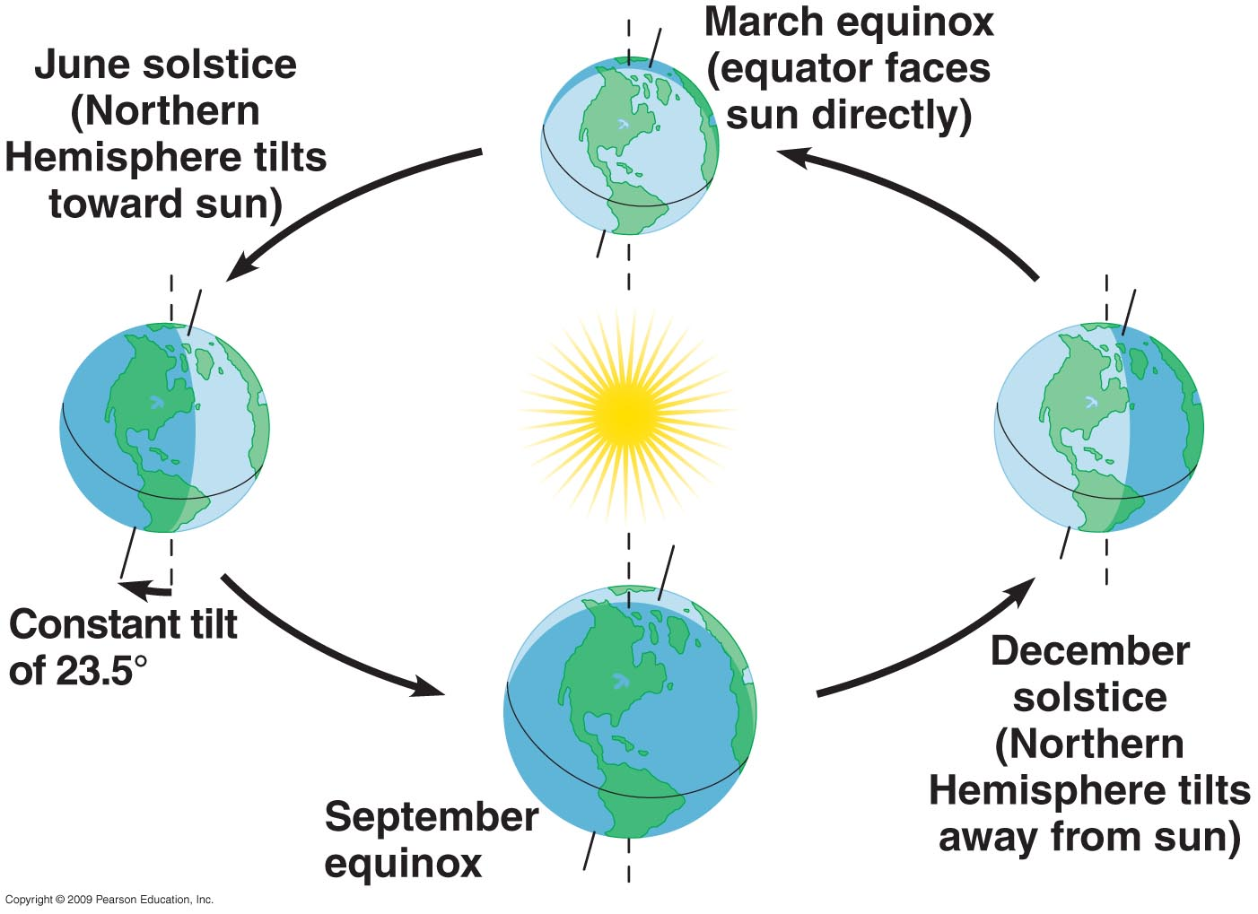 diagram of summer and winter solstice dometic rv thermostat wiring northern hemisphere the seasons worksheet pictures to