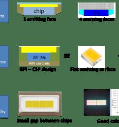 led chip size [ 1422 x 790 Pixel ]