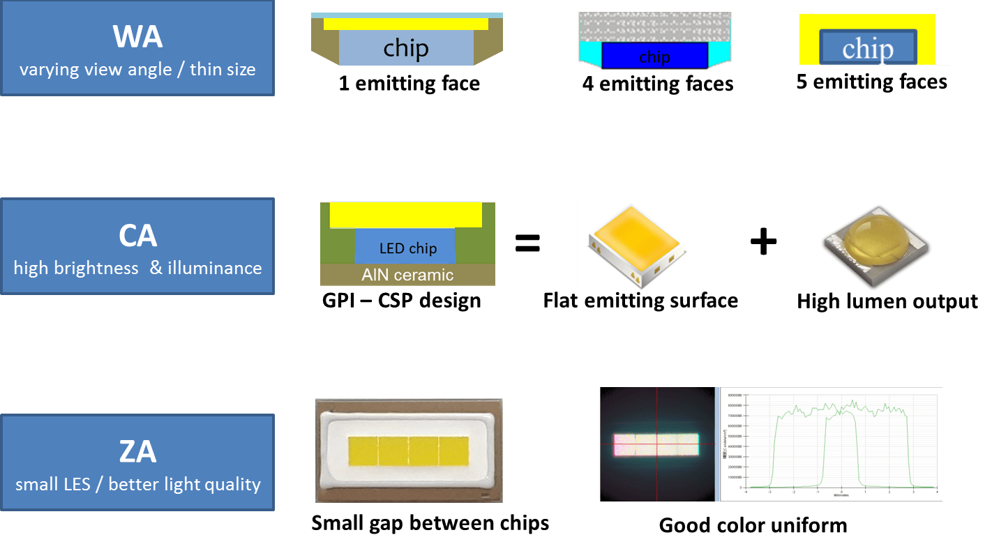 hight resolution of led chip size