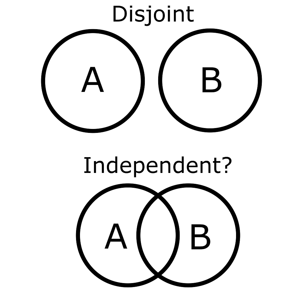Visualizing Independent Events for Probabilities: No More