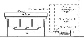 plumbing codes vs pretreatment policy