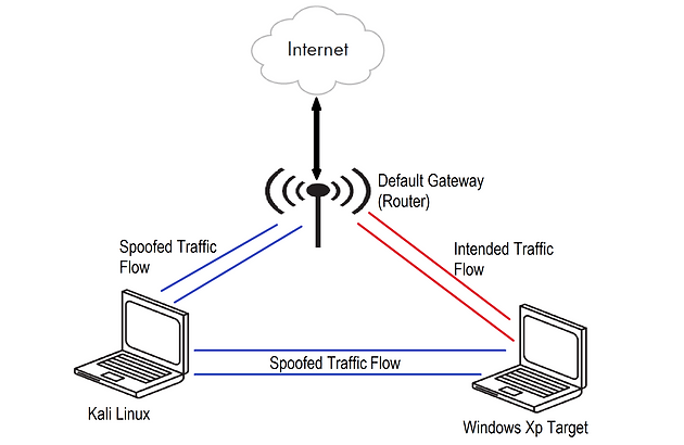 ARP Cache Poisoning to Impersonate Default Gateway