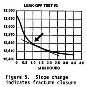 DFIT, LOT, XLOT, Minifrac, Microfrac, Facture Calibration