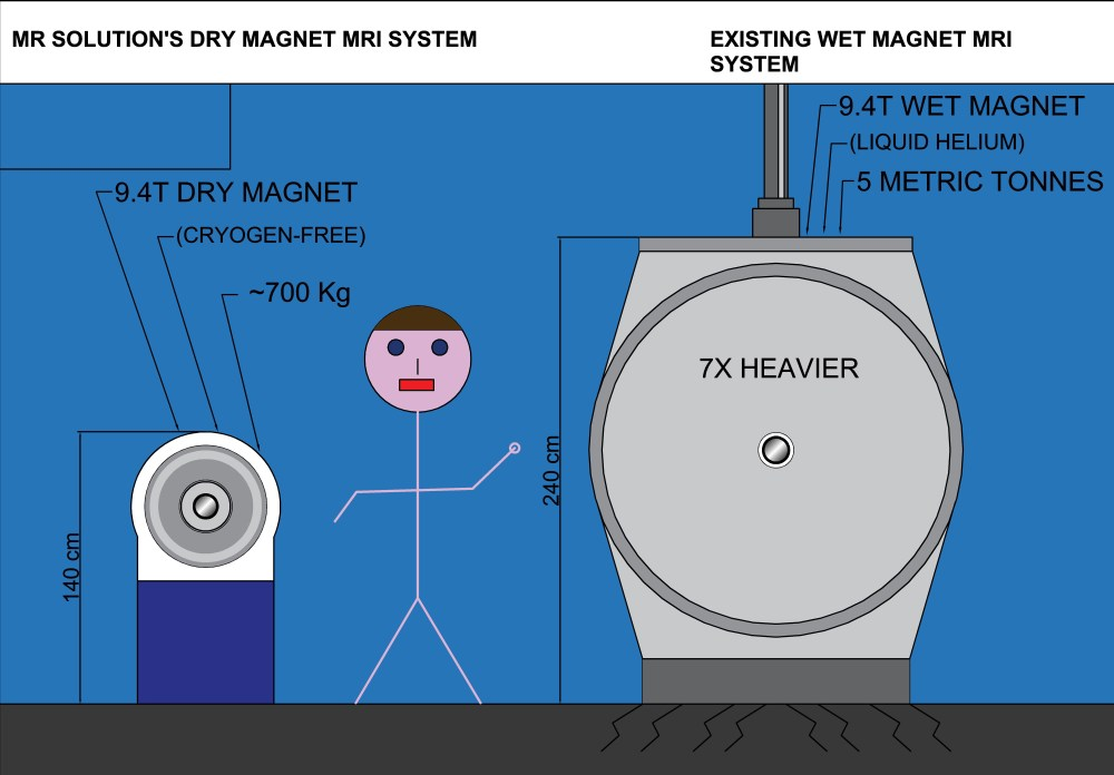 medium resolution of when magnet size makes all the difference mr solutions 9 4t dry mag vane percy roberts