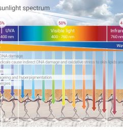 uva rays can penetrate deep into your skin s surface down to your epidermis and your dermis they are responsible for giving us tanned skin but  [ 2048 x 1252 Pixel ]