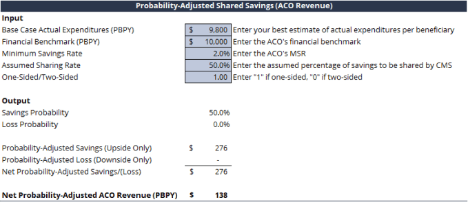 Valuing Acos Weighing The Probability Of Shared Savings