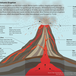 Pictures Of A Volcano Diagram Powerwall 2 Wiring Katelynmiller Illustration