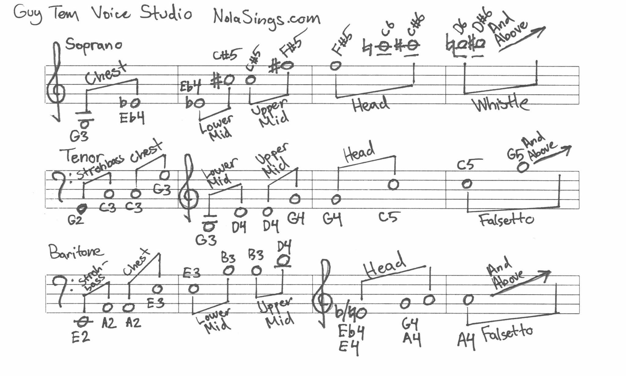 How to write songs for your own voice: Keys, Registers