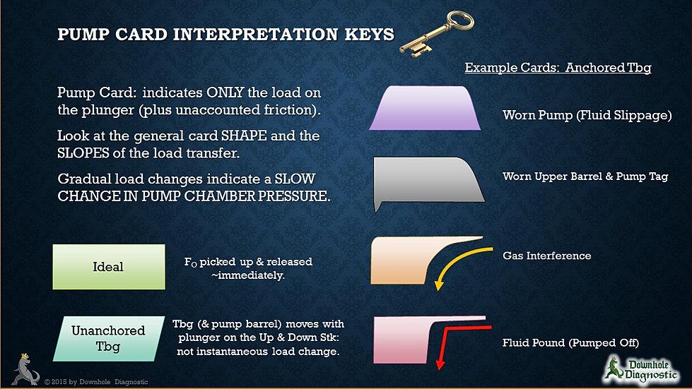 Oilfield Dynamometer Surveys Pump Card Interpretation