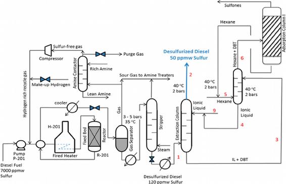 Fluxograma de Processos Químicos