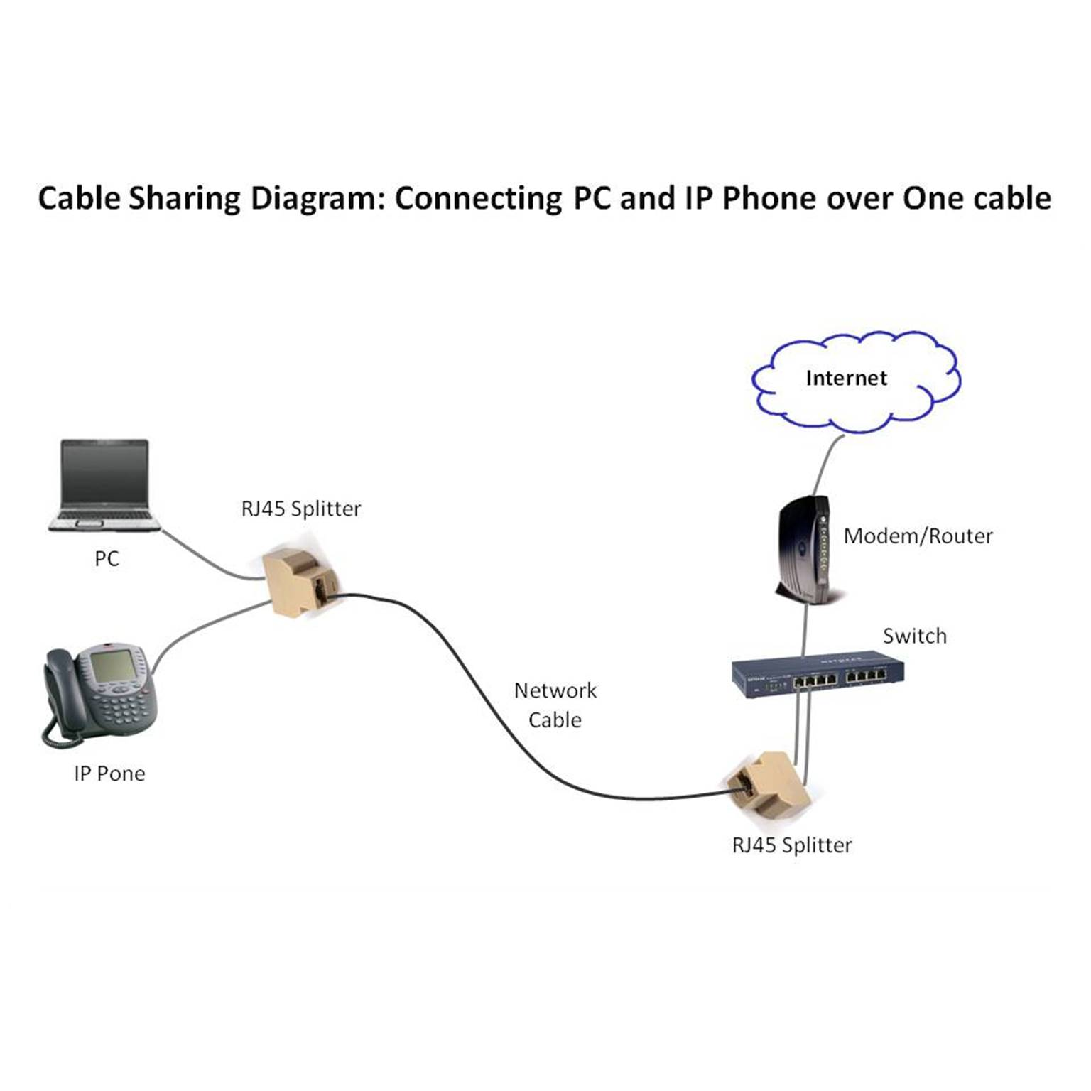 cable modem diagram ford laser wiring stereo time warner hook up