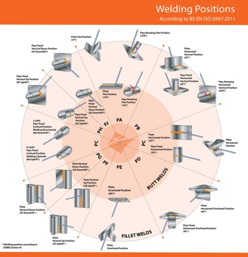 small resolution of welding positions chart