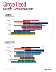 Singlered also woodwind  brasswind single reed strength comparison charts the rh wwbw
