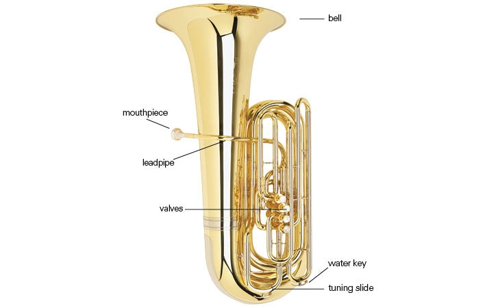 Flute Parts Diagram How To Play Flute For