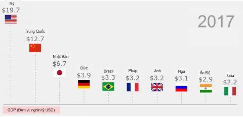 Danh sách 10 nền kinh tế lớn nhất thế giới theo GDP năm 2016