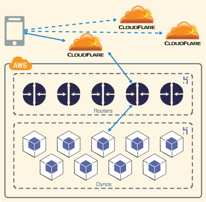 Cloud Services Network Diagram