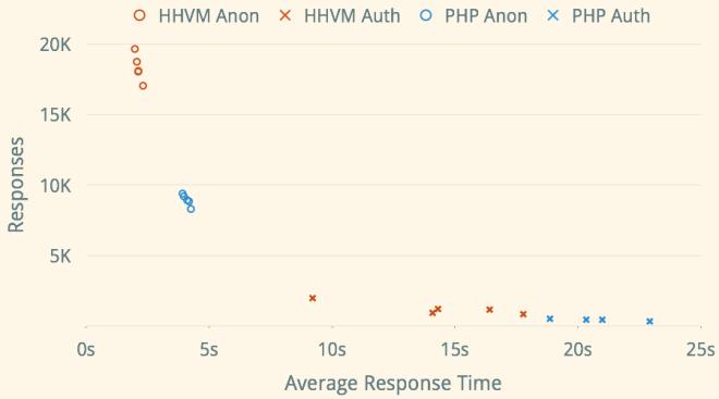 PHP vs. HHVM