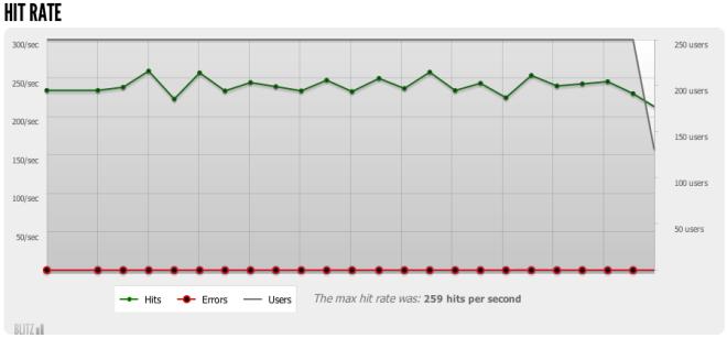 Blitz.io CloudFlare Hit Rate