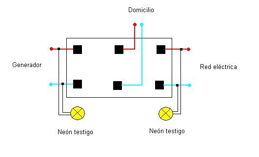 ¿como conectar un generador al tablero general de una casa