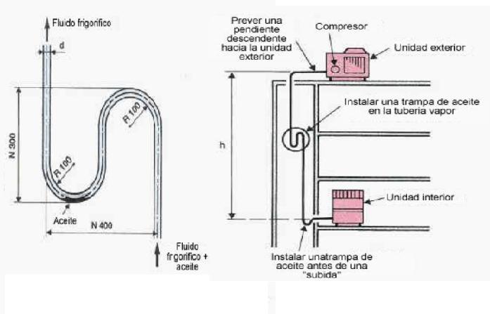 Solucionado: split 12.000btu (distancia /evaporador y