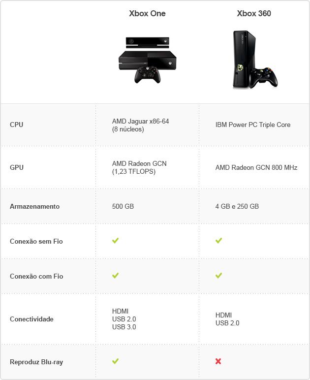 X ONE BRASIL: Oque mudou realmente de um console pro outro?