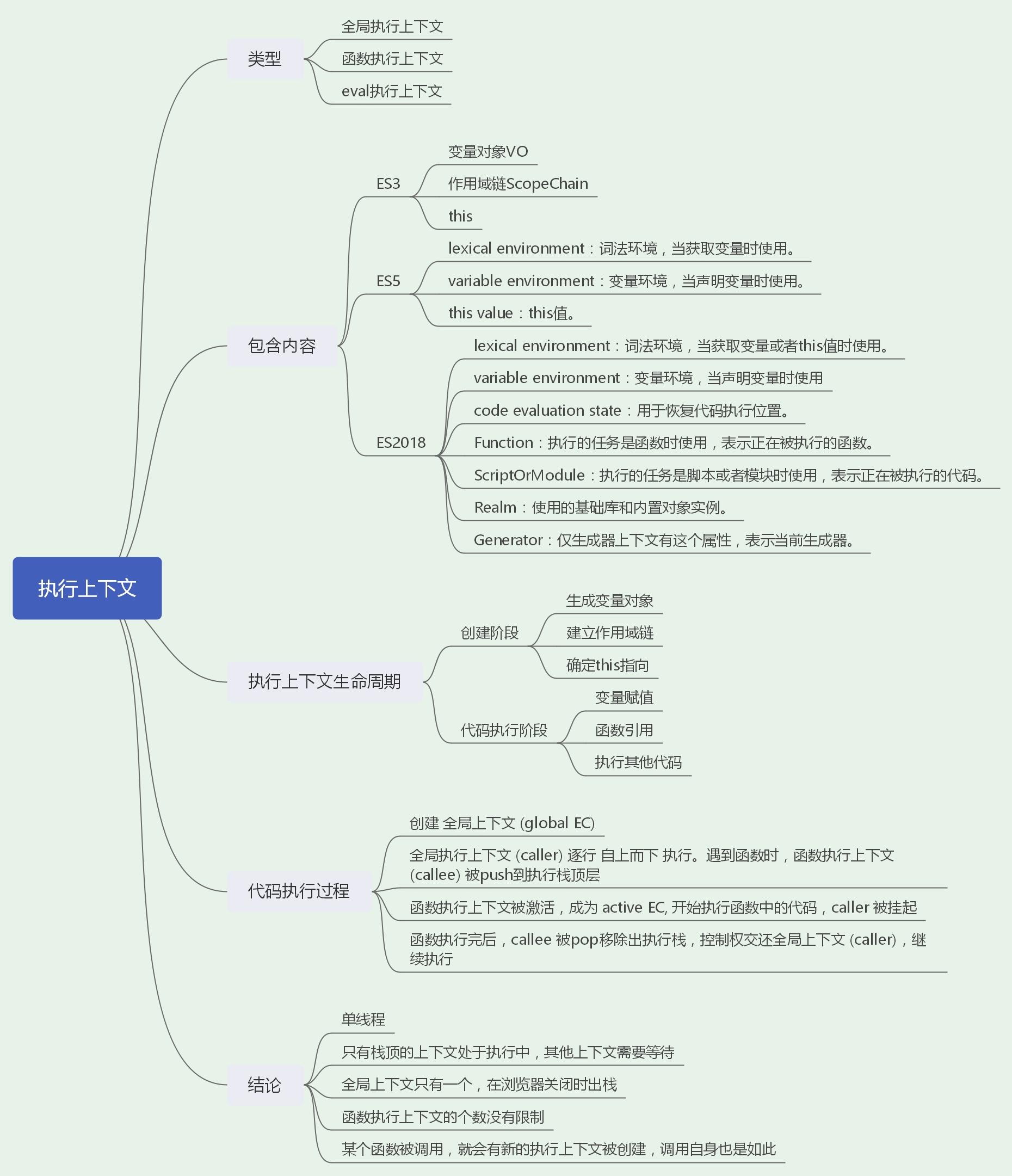 圖解JavaScript——進階篇(執行上下文、變量對象、作用域、作用域鏈、閉包、this、原型及原型鏈、事件循環等 ...