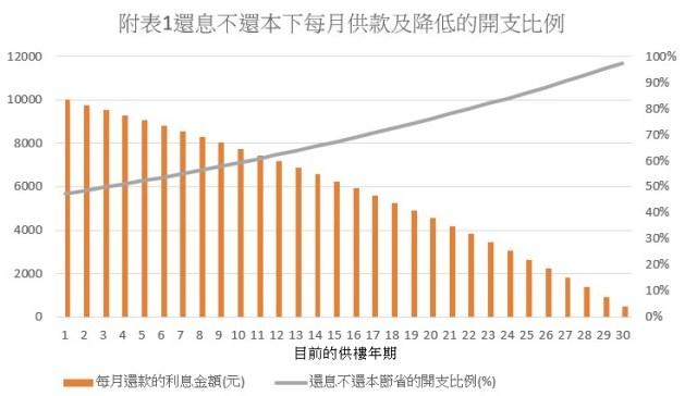 一般來說業主處於的供樓年期越後,所能夠降低的供款開支越多。