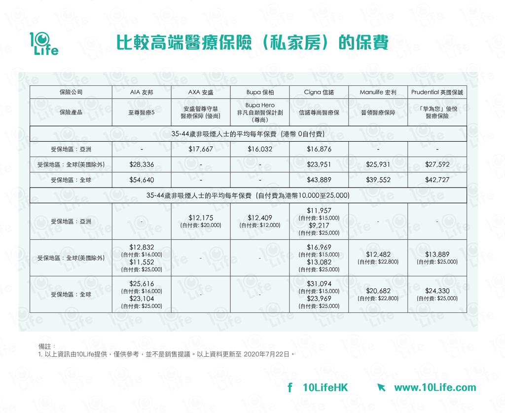 【醫療保險】唔止全保咁簡單?解構高端醫療保險超然保障 - 香港經濟日報 - 理財 - 博客 - D200827