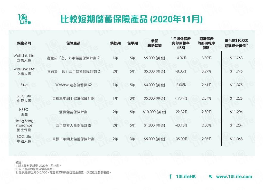 【儲蓄保險】短期儲蓄保險保證回報比較 邊份可隨時拎錢照賺息? - 香港經濟日報 - 理財 - 博客 - D201123