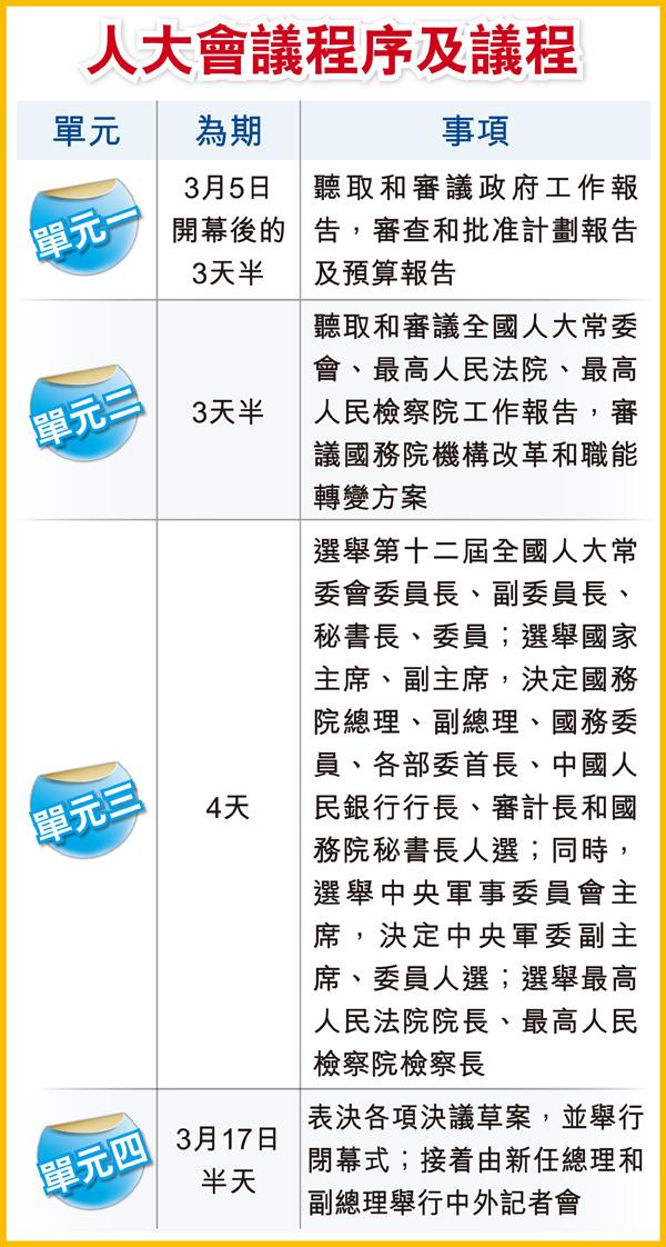 人大今開幕 習李新班子就位 張高麗劉延東汪洋 料任副總理 - 香港經濟日報 - 中國頻道 - 報章新聞 - D130305