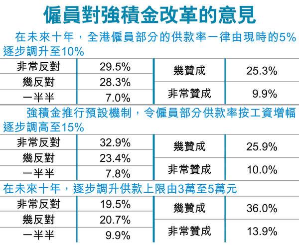 優化退保 研增MPF供款上限 - 香港經濟日報 - 報章 - 評論 - D160615