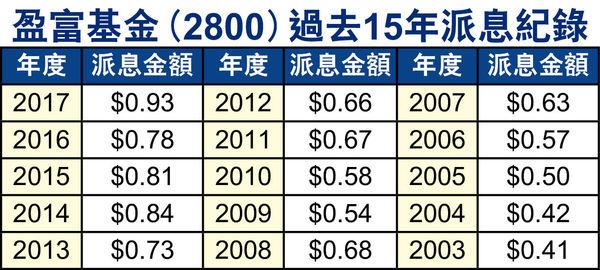 <2800>從收息角度看盈富  Tracker Fund - 收息股筆記簿