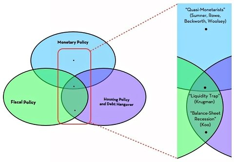 Diagram Of Liquidity Trap Venn In The Course Of Economic Events The New York Times