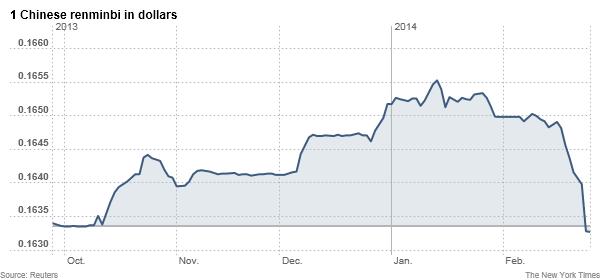 人民幣兌美元匯率跌至近一年新低 - 紐約時報中文網